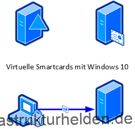 Virtuelle SmartCards mit Windows 10
