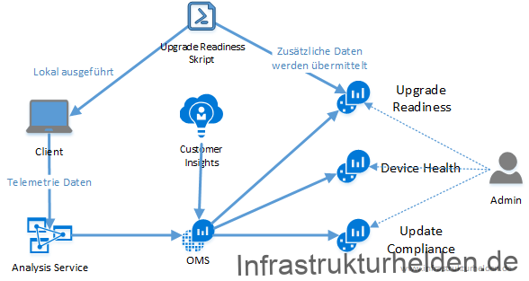 Windows Analytics Teil 3 – Einrichten von Windows Analytics Upgrade Readiness