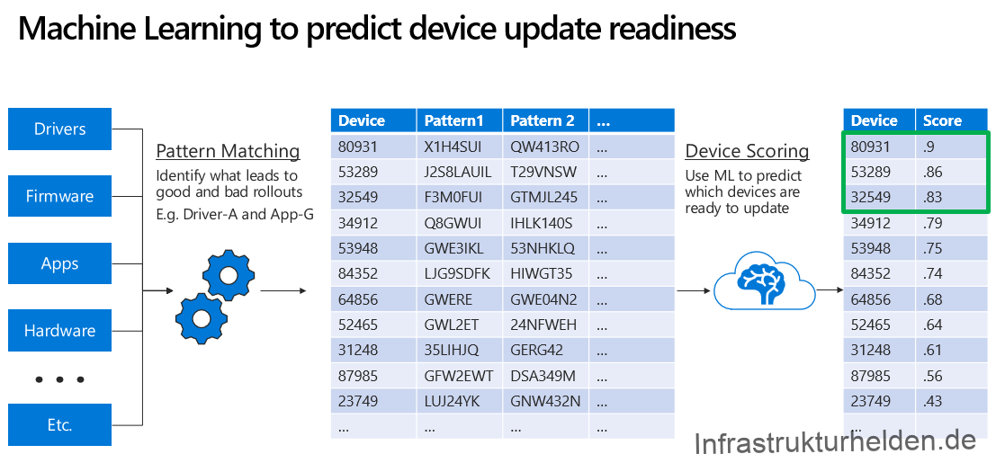 Quelle: Screenshot aus Foliensatz BRK3020 - Using AI to automate Windows and Office update staging with Windows Updates for Business (Ignite 2018) Machine Learning to predict device update readiness  Drivers  Firmware  Apps  Ha rdware  Etc.  Pattern Matching  Identify what leads to  good and bad rollouts  E.g. Driver-A and App-G  Device  80931  53289  32549  34912  53948  84352  64856  52465  31248  87985  23749  Pattern 1  XlH4SUl  J2S8LAUlL  F3MOFUl  Q8GWUl  GWE31KL  LJG9SDFK  GWERE  GWL2ET  35LlHJQ  GFW2EWT  LUJ24YK  Pattem 2  QW413RO  T29VNSW  GTMJL245  IHLK140S  53NHKLQ  HlWGT35  GWE04N2  24NFWEH  GERG42  DSA349M  GNW432N  Device Scoring  Use ML to predict  which devices are  ready to update  Device  80931  53289  32549  34912  53948  84352  64856  52465  31248  87985  23749  Score  .9  .86  .83  .79  .75  .74  .68  .64  .61  .56  .43