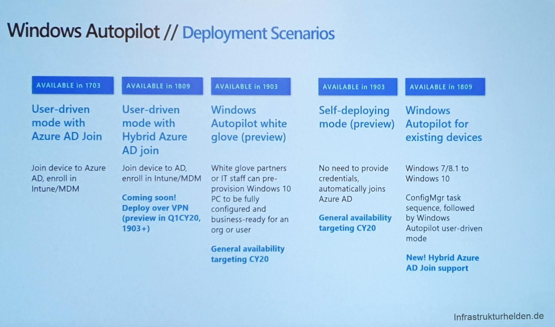 Computergenerierter Alternativtext: Windows Autopilot // Deployment Scenarios AVAILABLE in 1703 User-driven mode With Azure AD Join Join device to Azure AD, enroll in Intune/MDM AVAILABLE in 1809 User-driven mode With Hybrid Azure AD join Join device to AD, enroll in Intune/MDM Coming soon! Deploy over VPN (preview in QICY20, 1903+) AVAILABLE in 1903 Windows Autopilot white glove (preview) White glove partners or IT staff can pre- provision Windows 10 PC to be fully configured and business-ready for an org or user General availability targeting CY20 AVAILABLE in 1903 Self-deploying mode (preview) No need to provide credentials, automatically joins Azure AD General availability targeting CY20 AVAILABLE in 1809 Windows Autopilot for existing devices Windows 7/8.1 to Windows 10 ConfigMgr task sequence, followed by Windows Autopilot user-driven mode New! Hybrid Azure AD Join support