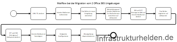 Mailflow bei einer Office 365 Migration