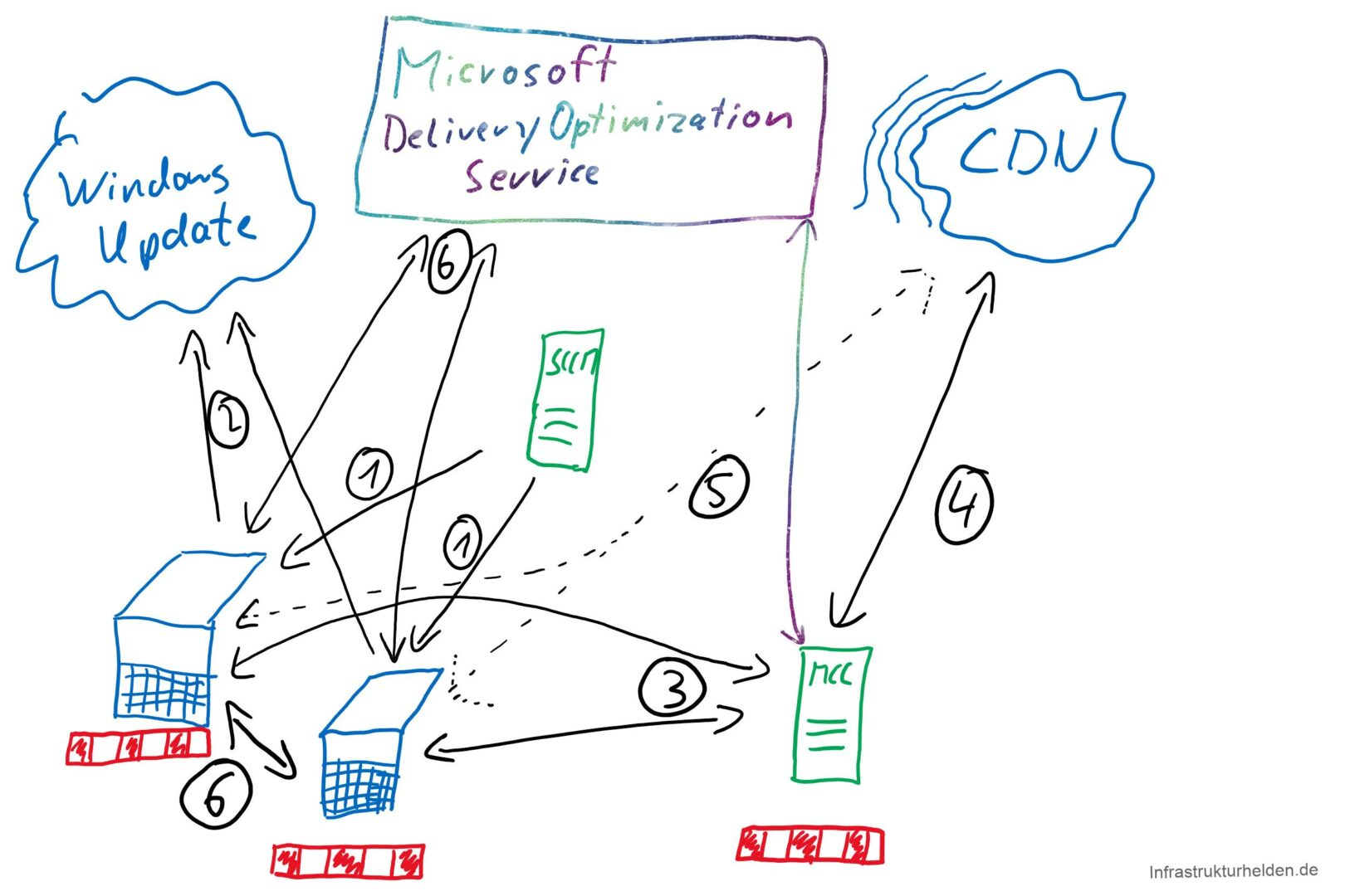 How does the Connected Cache work? The clients are configured by SCCM for Connected Cache and Deliver Optimization. This includes the Cache Server. In the future this can also happen with Group Policy or DHCP option. More about this later.  The clients check for Windows updates and get back the CDN URL of the download.  The clients check if the Cache Server already has the information.   If the server does not have the information, it gets the missing parts from the Microsoft CDN  If the cache server is not available, the clients get the data directly from the CDN  Since the data is now in the Connected Cache and also in the peer cache of the clients, other clients can obtain the data directly via Delivery Optimization.